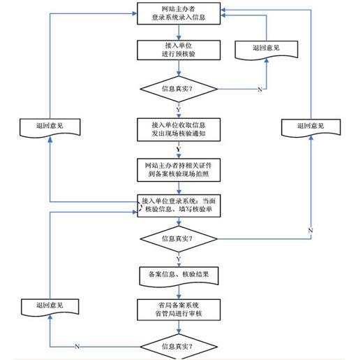 网站备案的流程