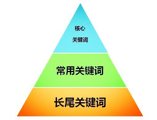 易胜博官网关键词如何拓展